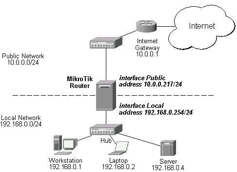 ខ្មែរជួយខ្មែរ Mikrotik Router Os Basic Commands