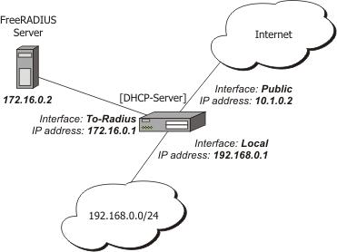 How assign ip address