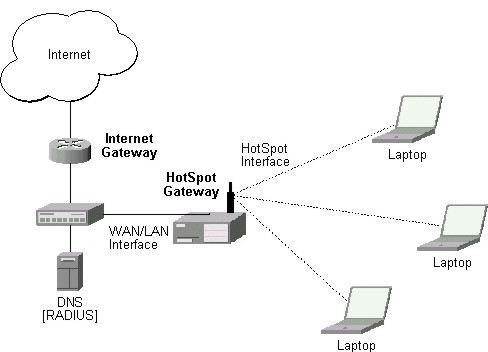 hotspot1 jpg physical network connection has to be established between the hotspot user s computer and the gateway it can be wireless the wireless
