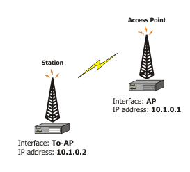 Wireless Interface Configuration