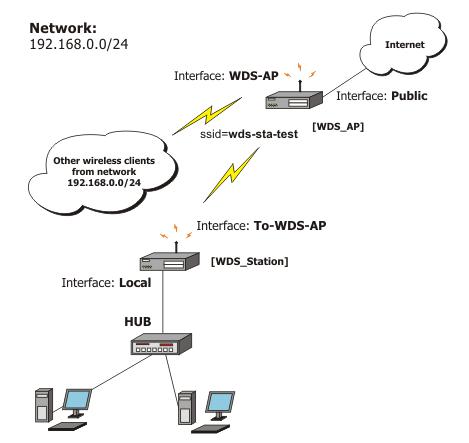 Wireless Interface Configuration