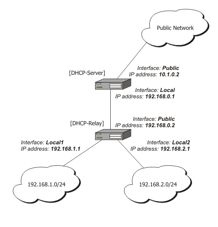 DHCP Client, Server and Relay