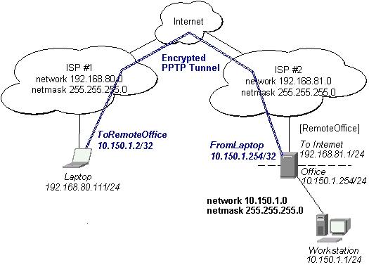 pptp vpn hardware - Peak VPN